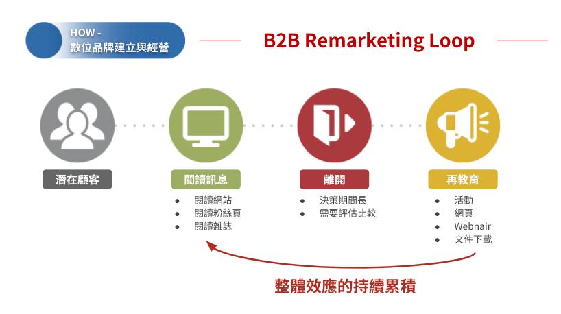 Linkedin跨境行銷 remarketing loop